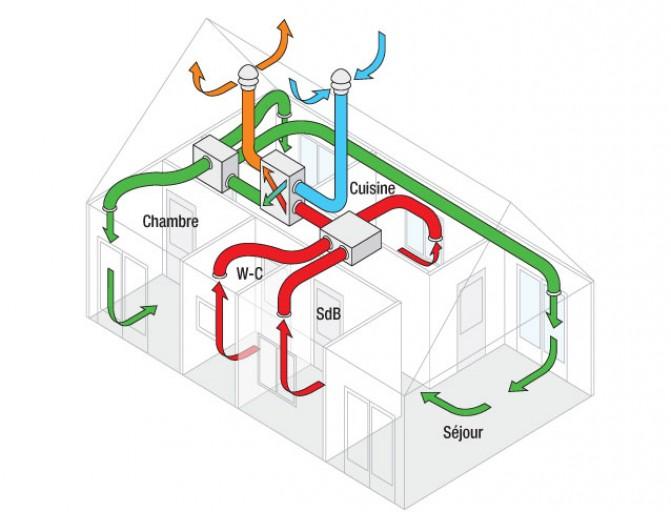 comment fonctionne une vmc double flux domotique et nergie. Black Bedroom Furniture Sets. Home Design Ideas